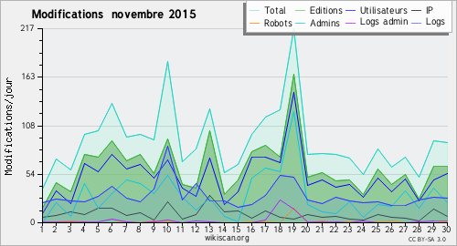 Graphique des modifications novembre 2015
